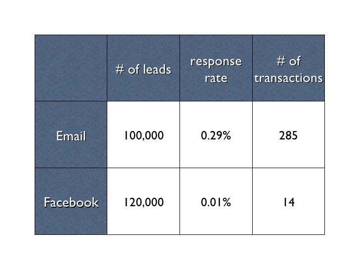 # of leads response rate # of transactions Email 100,000 0.29% 285 Facebook 120,000 0.01% 14