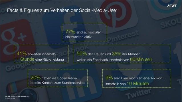 Facts & Figures zum Verhalten der Social-Media-User © www.twt.de Quelle: quintly I Bild: techiefeast.com 77% sind auf sozi...