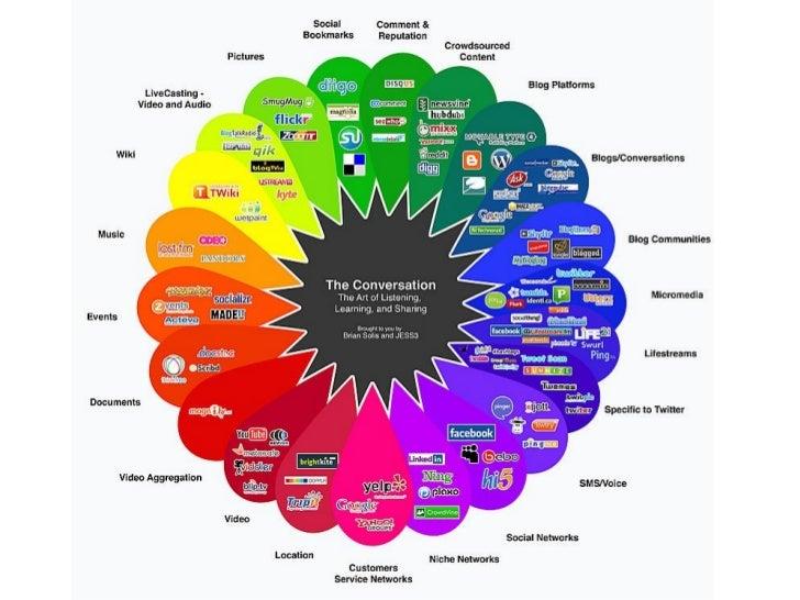 Social mediaIs een verzamelbegrip voor online platformen waar de   gebruikers, met geen of weinig tussenkomst van een   pr...