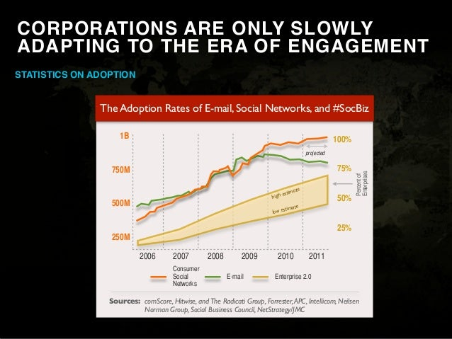 EngagementWe spend a LOT to try to achieve it...$ 600B                   A Year