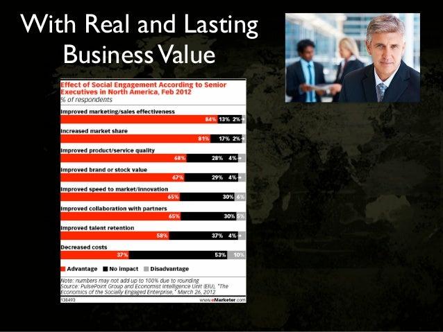 Dachis GroupFully social organizations get outsized benefits                           Source: 2011 McKinsey Web 2.0 Surve...