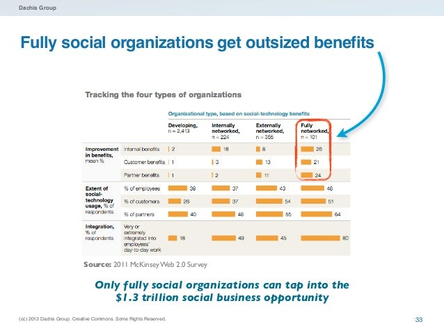 Dachis GroupThe problem?• 96% of internal and external social business efforts  are not connected- Source:        , August...