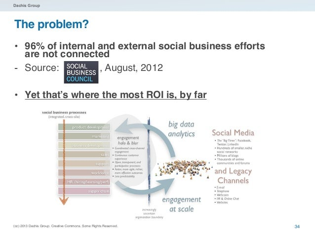 Dachis GroupThe Lesson: Social business is...            part of a single continuum...            one unified ecosystem   ...