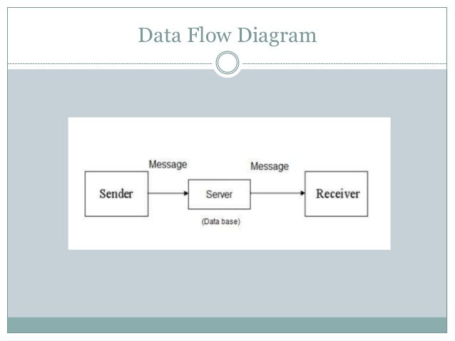 Social messenger introduction 6 data flow diagram ccuart Gallery