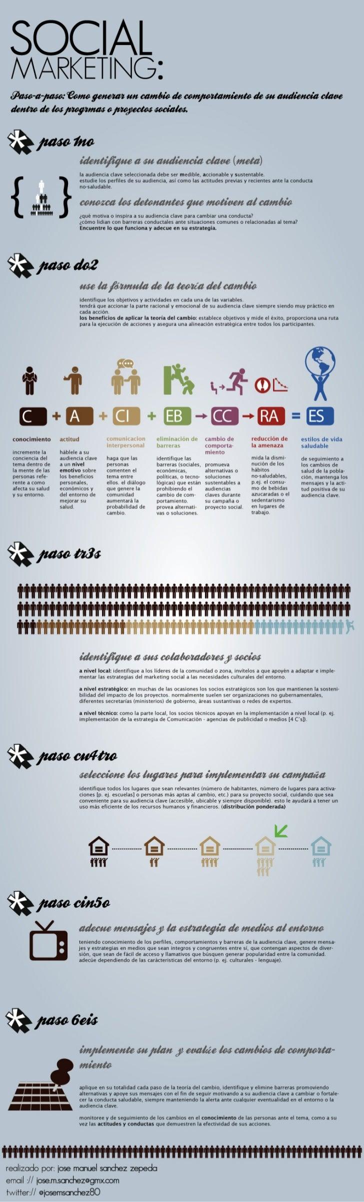 Infográfica: Social Marketing - Generar el Cambio de Conducta