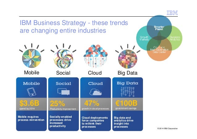 The Nexus Of Social Mobile Cloud And Big Data Analytics