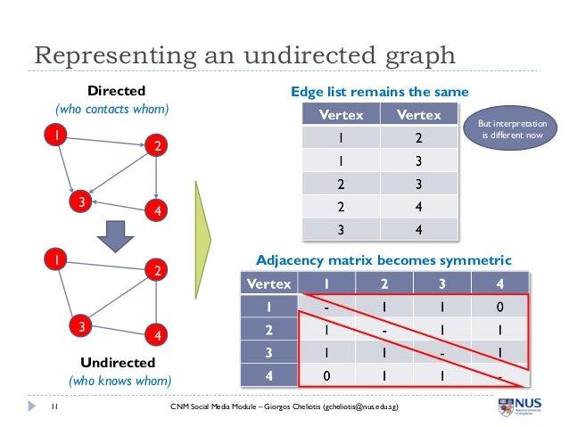 Creating A Social Network Diagram Data Wiring Diagrams