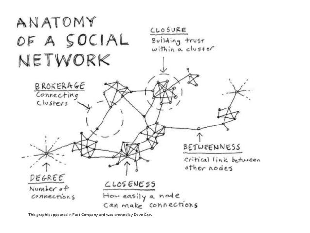 social networking analysis Social network analysis 3 is, inherently, a multi-actor perspective, social network analysis can also offset the limitations of logic models (results frameworks.