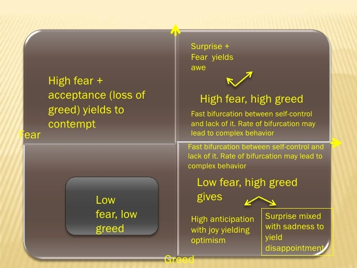 an analysis of the emotional quadrant 2014-4-24 understanding emotional intelligence  there are three components to this quadrant:  the identification, analysis,.
