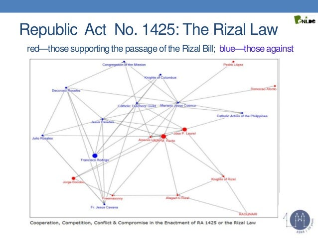 republic act 1425 The rizal law, also known as ra 1425, mandates the study of rizal's life and works, as shown in section 1 this republic act calls for an increased sense of nationalism from the filipinos during a time of a dwindling filipino identity according to the judicial system, a republic act is a law that has.