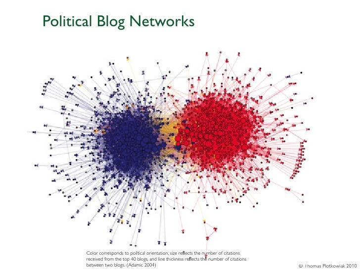 Political Blog Networks      Color corresponds to political orientation, size reflects the number of citations      receive...