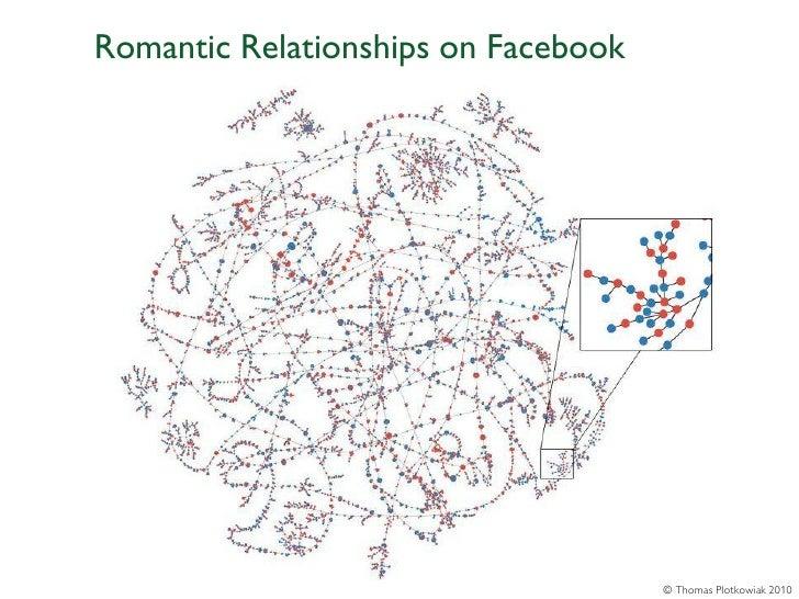 Romantic Relationships on Facebook                                     © Thomas Plotkowiak 2010