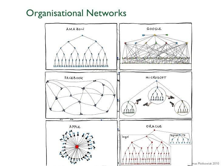 Organisational Networks                          © Thomas Plotkowiak 2010