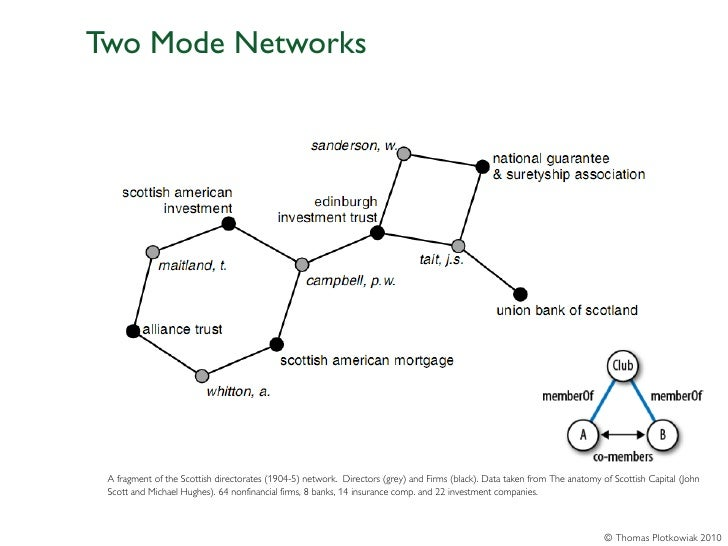 Two Mode Networks A fragment of the Scottish directorates (1904-5) network. Directors (grey) and Firms (black). Data taken...