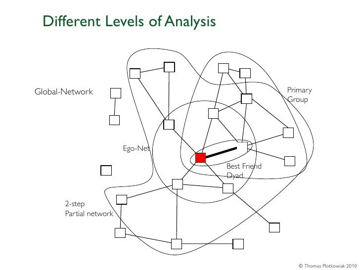 Different Levels of AnalysisGlobal-Network                                   Primary                                      ...