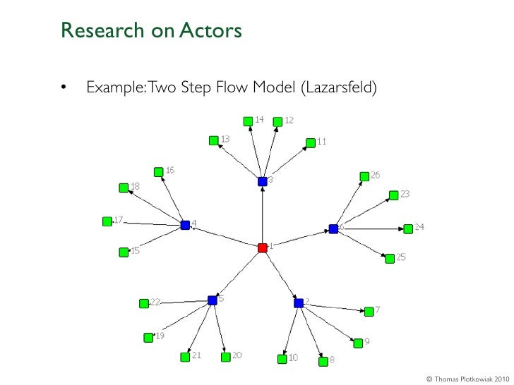 Research on Actors•   Example: Two Step Flow Model (Lazarsfeld)                                                © Thomas Pl...