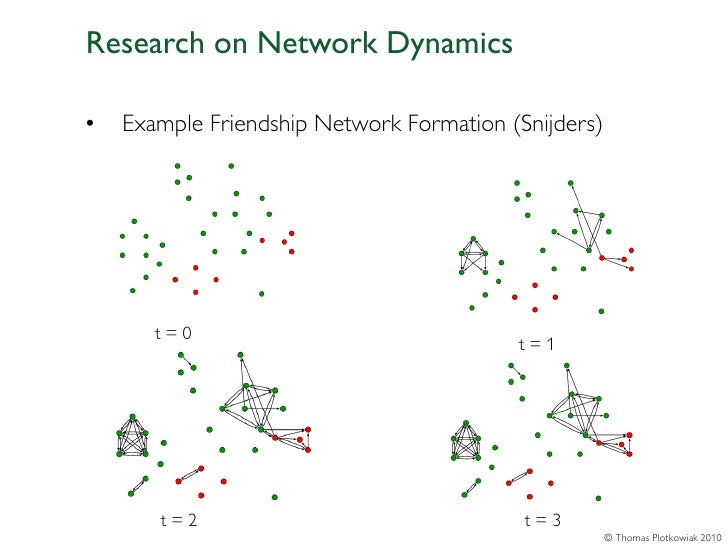 Research on Network Dynamics•   Example Friendship Network Formation (Snijders)       t=0                                 ...