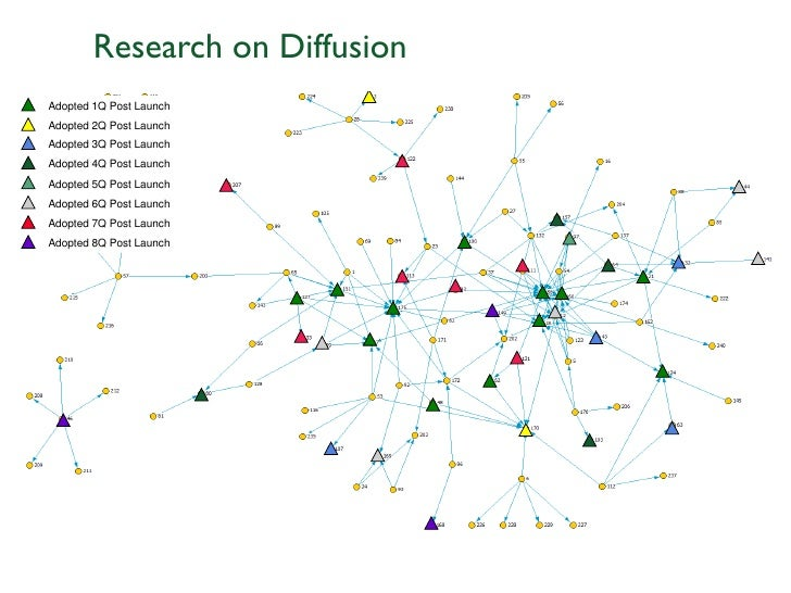 Research on DiffusionAdopted 1Q Post LaunchAdopted 2Q Post LaunchAdopted 3Q Post LaunchAdopted 4Q Post LaunchAdopted 5Q Po...