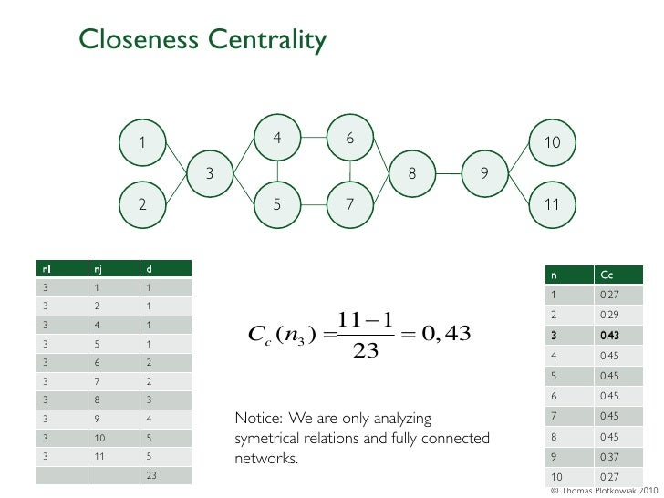 Closeness Centrality           1              4          6                         10                3                    ...