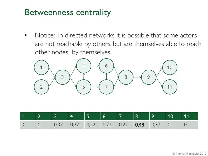 Betweenness centrality    •   Notice: In directed networks it is possible that some actors        are not reachable by oth...