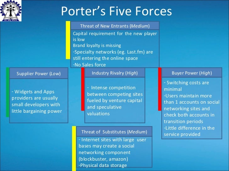 porters five forces amazon A main competitor for online retail is amazon however amazon recently bought  out  to evaluate the csd industry, i will use porter's five forces model first.