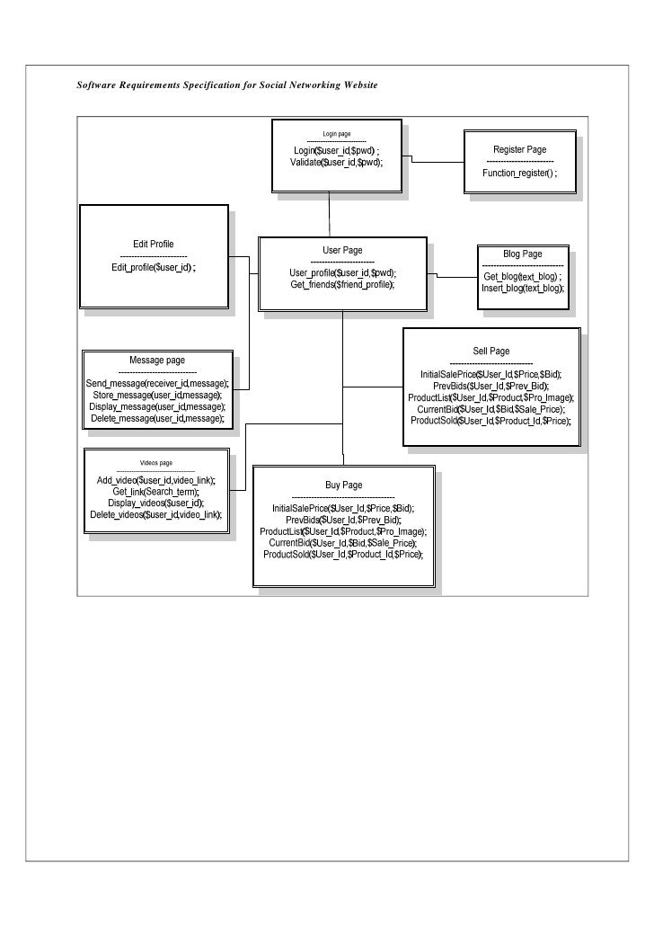 Software Requirements Specification for Social Networking Website