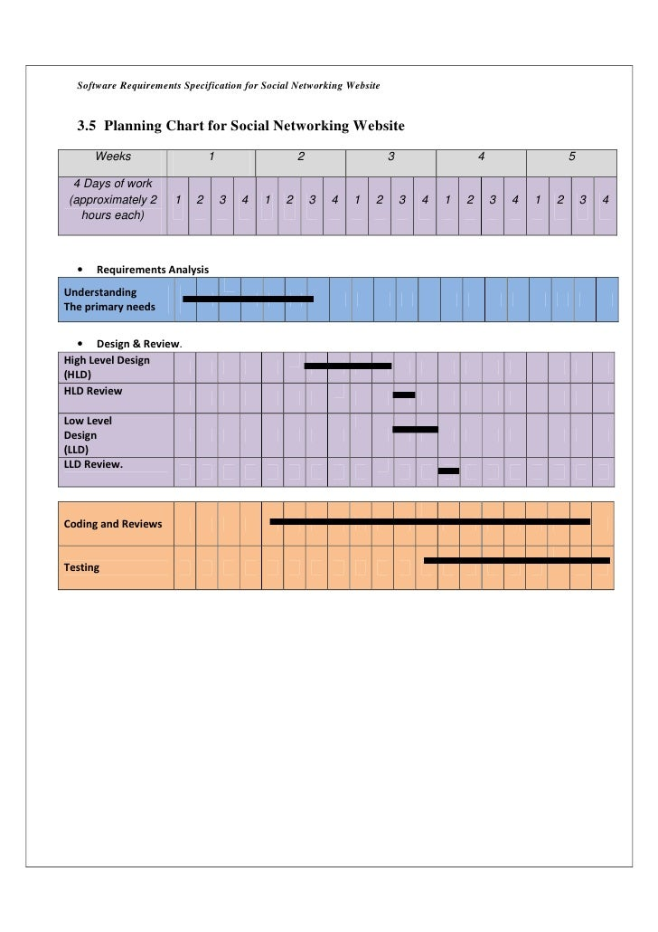 Software Requirements Specification for Social Networking Website  3.5 Planning Chart for Social Networking Website      W...