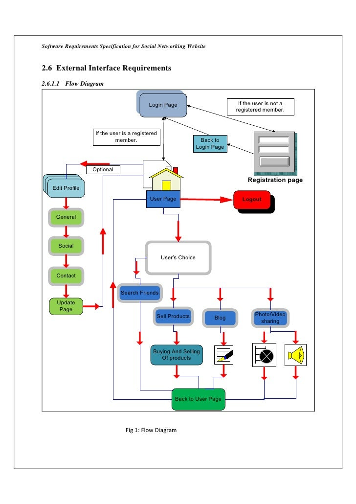 Software Requirements Specification for Social Networking Website2.6 External Interface Requirements2.6.1.1 Flow Diagram  ...