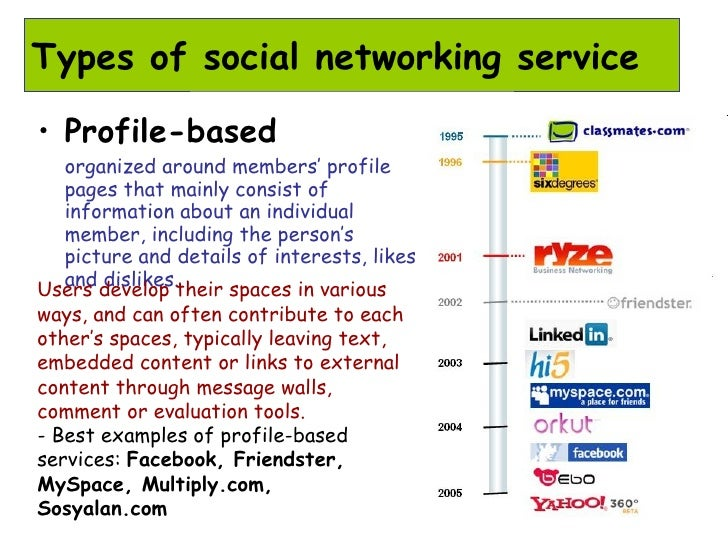 Social Network Service : Social networking and its impact on libraries