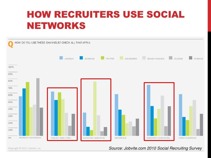 EMPLOYERS USE SOCIAL NETWORKS  Among companies actively hiring in 2010     92% of companies currently use or      plan t...