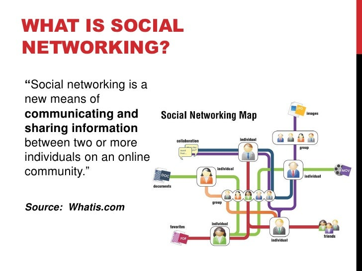 """WHAT IS SOCIAL NETWORKING? """"Social networking is a new means of communicating and sharing information between two or more ..."""