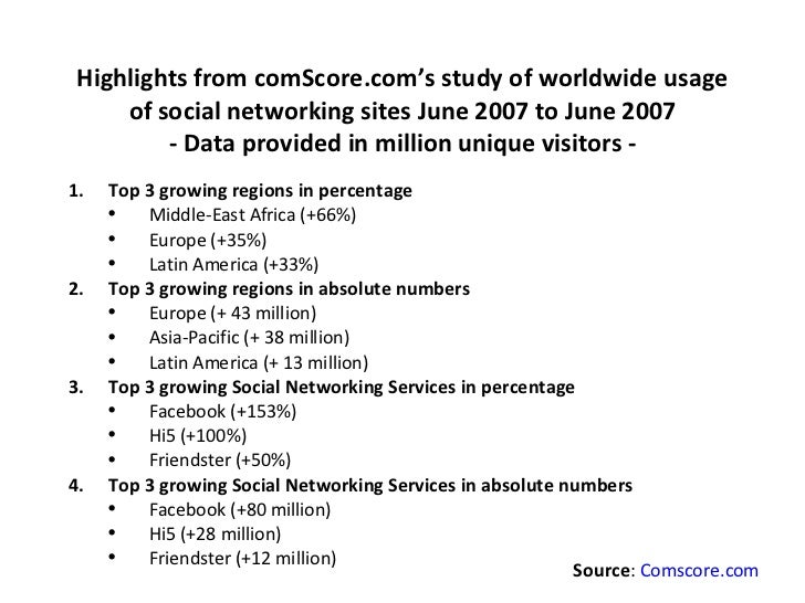 the growth of social networking sites Two pairs of social networking sites are still battling it out between each other the fight to be the third social networking site is between twitter and reddit  the race for the fifth place is between image-based social networks pinterest and facebook-owned instagram.