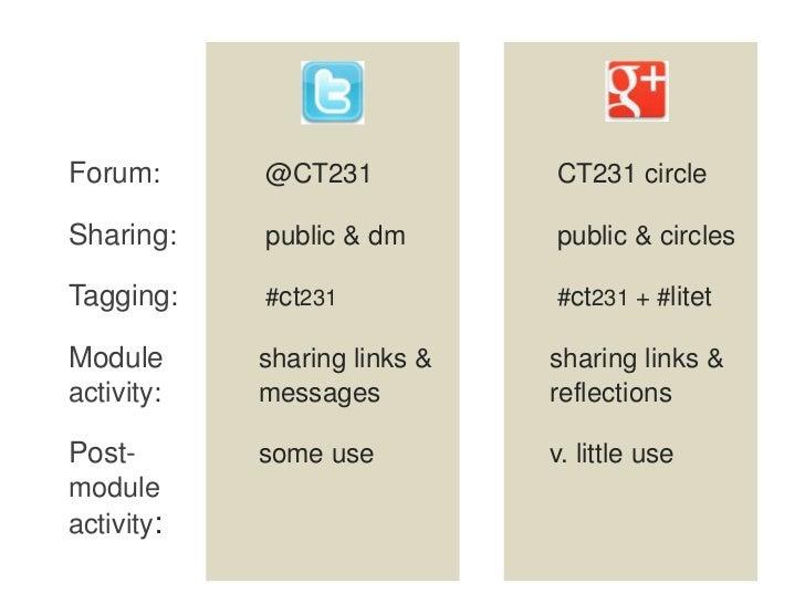 Forum:      @CT231            CT231 circleSharing:    public & dm       public & circlesTagging:    #ct231            #ct2...