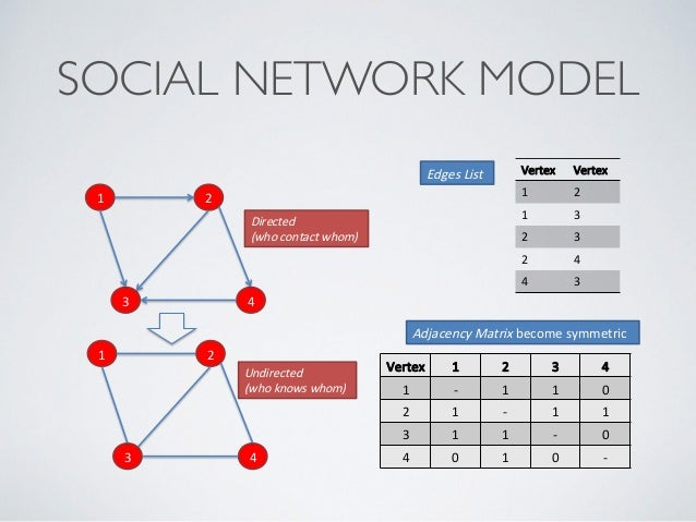 Social network metrics and computational problem ccuart Image collections