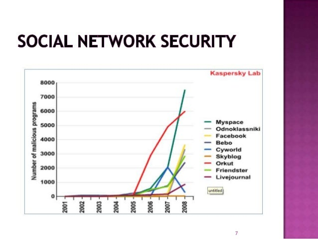 social networking the security issue Our recent social networking poll also asked computer users which social  network they felt posed the biggest security risk facebook is clearly seen as the .
