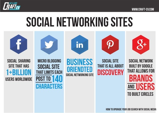 How to Upgrade your Job Search with Social Media Slide 2