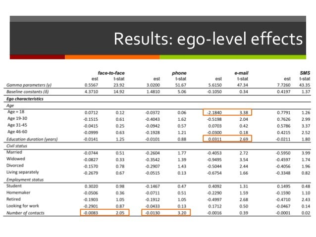 Results: ego-level effects