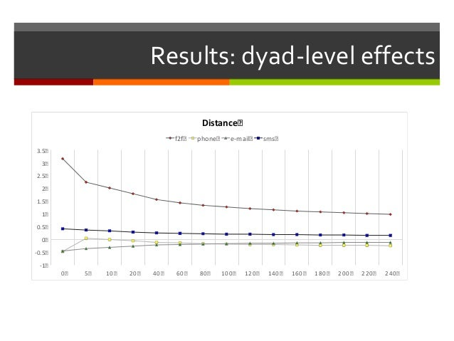 Results: dyad-level effects -1 -0.5 0 0.5 1 1.5 2 2.5 3 3.5 0 5 10 20 40 60 80 100 120 140 160 180 200 220 240 Distance f2...
