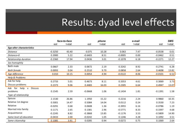 Results: dyad level effects