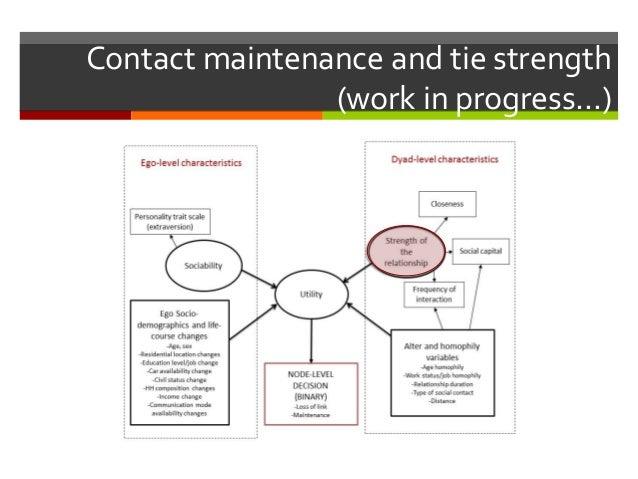 Contact maintenance and tie strength (work in progress…)