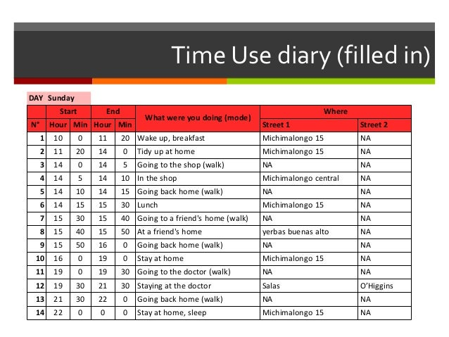 Time Use diary (filled in) DAY Sunday Start End What were you doing (mode) Where N° Hour Min Hour Min Street 1 Street 2 1 ...