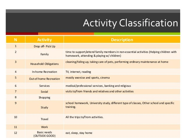 ActivityClassification N Activity Description 1 Drop off- Pick Up 2 Family time to support/attend family members in non-es...