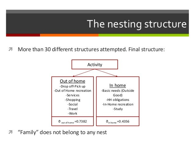 """The nesting structure  More than 30 different structures attempted. Final structure:  """"Family"""" does not belong to any ne..."""