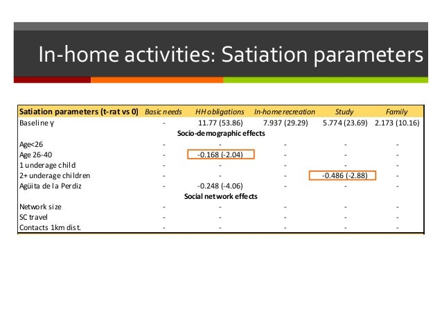 In-home activities: Satiation parameters Satiation parameters (t-rat vs 0) Basic needs HH obligations In-home recreation S...