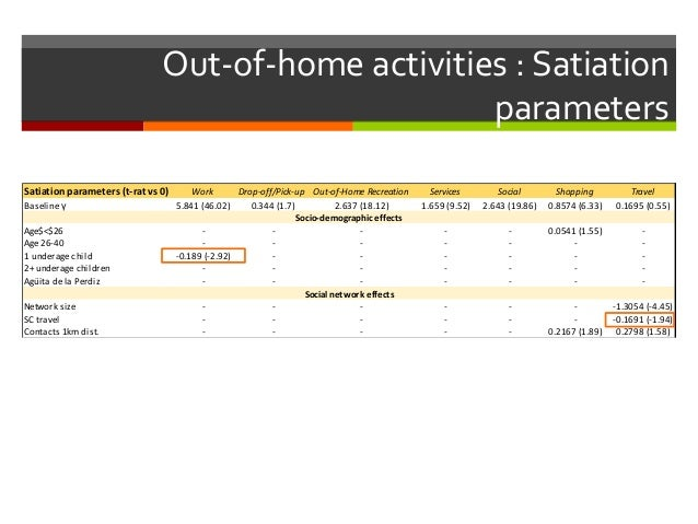 Satiation parameters (t-rat vs 0) Work Drop-off/Pick-up Out-of-Home Recreation Services Social Shopping Travel Baseline γ ...
