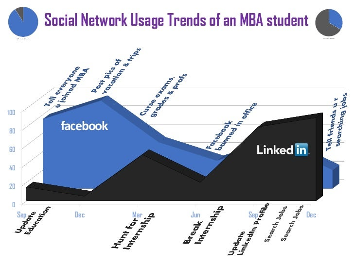 Social Network Usage Trends of an MBA student10080              facebook604020 0      Sep        Dec       Mar      Jun   ...
