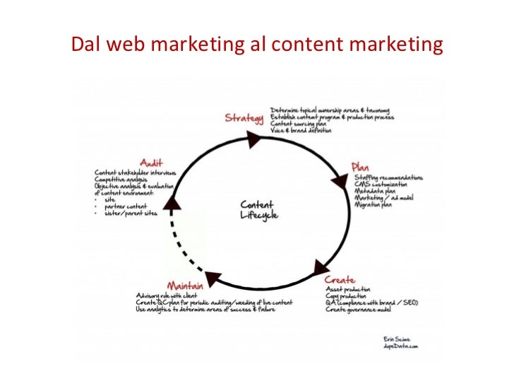 Dal web marketing al content marketing