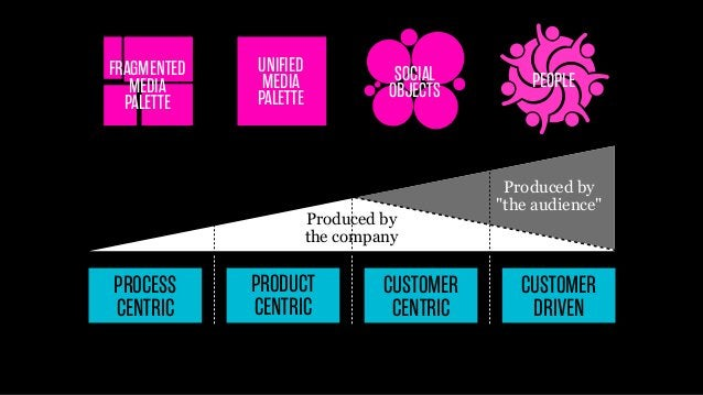 FRAGMENTED MEDIA PALETTE  UNIFIED MEDIA PALETTE  SOCIAL OBJECTS  Produced by the company  PROCESS CENTRIC  PRODUCT CENTRIC...
