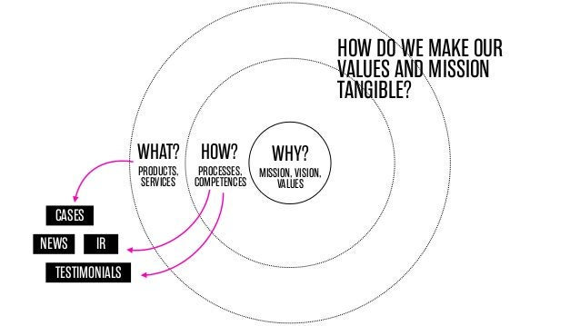 HOW DO WE MAKE OUR VALUES AND MISSION TANGIBLE? WHAT? HOW? PRODUCTS, SERVICES  CASES NEWS  IR  TESTIMONIALS  WHY?  PROCESS...