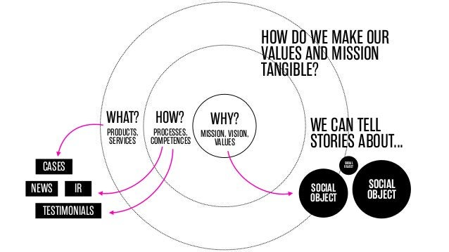 HOW DO WE MAKE OUR VALUES AND MISSION TANGIBLE? WHAT? HOW? PRODUCTS, SERVICES  WHY?  PROCESSES, MISSION, VISION, COMPETENC...
